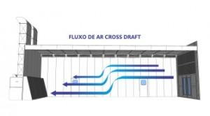 fluxo-de-ar-cross-draft