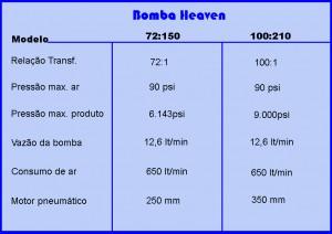 Tabela Heaven
